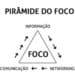 Pirâmide do Foco